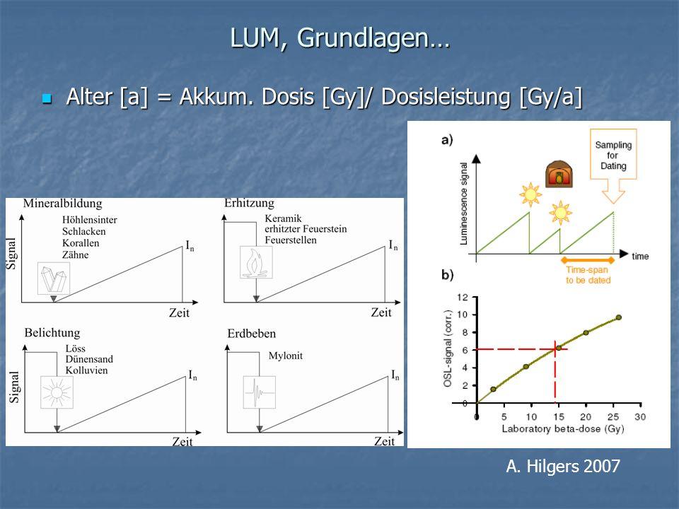 LUM, Grundlagen… Alter [a] = Akkum. Dosis [Gy]/ Dosisleistung [Gy/a]